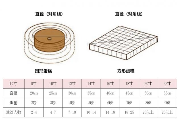 玫瑰花蛋糕尺寸说明
